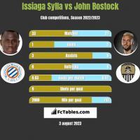 Issiaga Sylla vs John Bostock h2h player stats