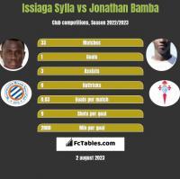 Issiaga Sylla vs Jonathan Bamba h2h player stats