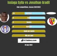Issiaga Sylla vs Jonathan Gradit h2h player stats