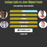 Issiaga Sylla vs Jose Miguel Fonte h2h player stats