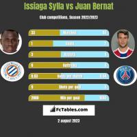 Issiaga Sylla vs Juan Bernat h2h player stats