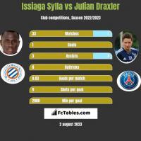 Issiaga Sylla vs Julian Draxler h2h player stats