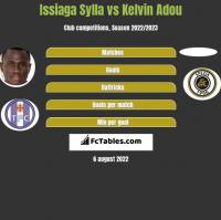 Issiaga Sylla vs Kelvin Adou h2h player stats