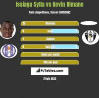Issiaga Sylla vs Kevin Rimane h2h player stats
