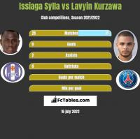 Issiaga Sylla vs Lavyin Kurzawa h2h player stats