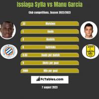 Issiaga Sylla vs Manu Garcia h2h player stats
