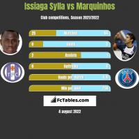 Issiaga Sylla vs Marquinhos h2h player stats