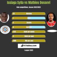 Issiaga Sylla vs Mathieu Dossevi h2h player stats