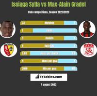 Issiaga Sylla vs Max-Alain Gradel h2h player stats