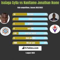 Issiaga Sylla vs Nanitamo Jonathan Ikone h2h player stats