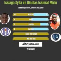 Issiaga Sylla vs Nicolas Issimat Mirin h2h player stats