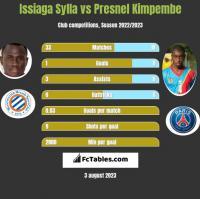 Issiaga Sylla vs Presnel Kimpembe h2h player stats