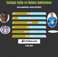 Issiaga Sylla vs Ruben Gabrielsen h2h player stats