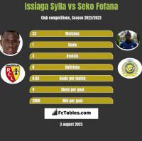 Issiaga Sylla vs Seko Fofana h2h player stats