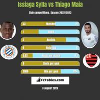 Issiaga Sylla vs Thiago Maia h2h player stats