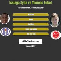 Issiaga Sylla vs Thomas Foket h2h player stats