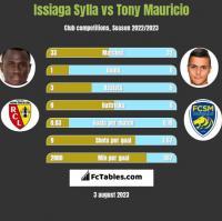 Issiaga Sylla vs Tony Mauricio h2h player stats