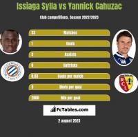 Issiaga Sylla vs Yannick Cahuzac h2h player stats