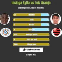 Issiaga Sylla vs Luiz Araujo h2h player stats