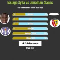 Issiaga Sylla vs Jonathan Clauss h2h player stats