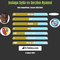 Issiaga Sylla vs Gerzino Nyamsi h2h player stats