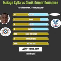 Issiaga Sylla vs Cheik Oumar Doucoure h2h player stats