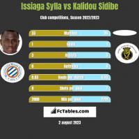 Issiaga Sylla vs Kalidou Sidibe h2h player stats