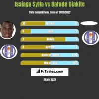 Issiaga Sylla vs Bafode Diakite h2h player stats