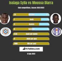 Issiaga Sylla vs Moussa Diarra h2h player stats