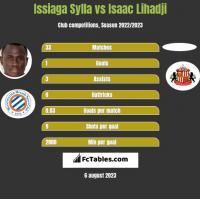 Issiaga Sylla vs Isaac Lihadji h2h player stats