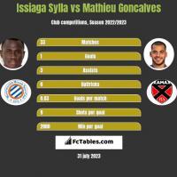 Issiaga Sylla vs Mathieu Goncalves h2h player stats