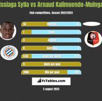 Issiaga Sylla vs Arnaud Kalimuendo-Muinga h2h player stats