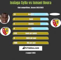 Issiaga Sylla vs Ismael Boura h2h player stats