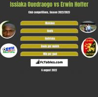 Issiaka Ouedraogo vs Erwin Hoffer h2h player stats