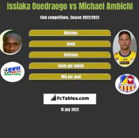 Issiaka Ouedraogo vs Michael Ambichl h2h player stats
