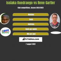 Issiaka Ouedraogo vs Rene Gartler h2h player stats