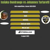 Issiaka Ouedraogo vs Johannes Tartarotti h2h player stats