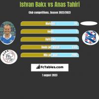 Istvan Bakx vs Anas Tahiri h2h player stats
