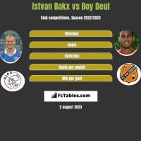 Istvan Bakx vs Boy Deul h2h player stats