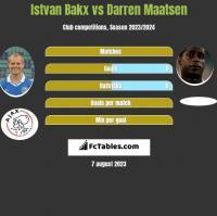 Istvan Bakx vs Darren Maatsen h2h player stats