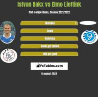 Istvan Bakx vs Elmo Lieftink h2h player stats