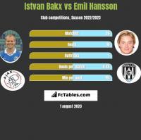 Istvan Bakx vs Emil Hansson h2h player stats