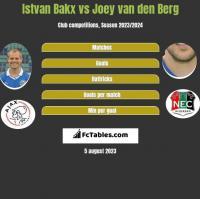 Istvan Bakx vs Joey van den Berg h2h player stats