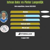 Istvan Bakx vs Pieter Langedijk h2h player stats