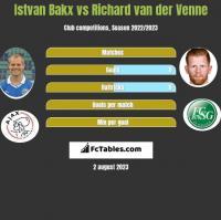 Istvan Bakx vs Richard van der Venne h2h player stats