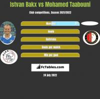 Istvan Bakx vs Mohamed Taabouni h2h player stats