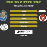 Istvan Bakx vs Giovanni Buttner h2h player stats