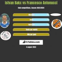 Istvan Bakx vs Francesco Antonucci h2h player stats