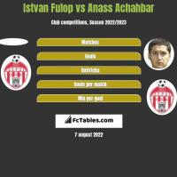 Istvan Fulop vs Anass Achahbar h2h player stats