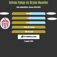 Istvan Fulop vs Bryan Nouvier h2h player stats